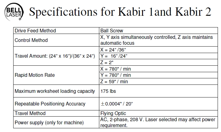 Specifications for Kabir 1and Kabir 2