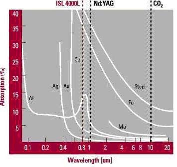 Metal Absorption Curves by Laser Wavelength